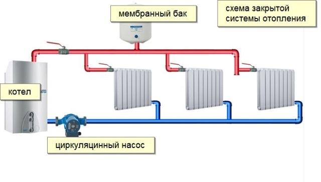 Эксплуатация закрытой системы отопления