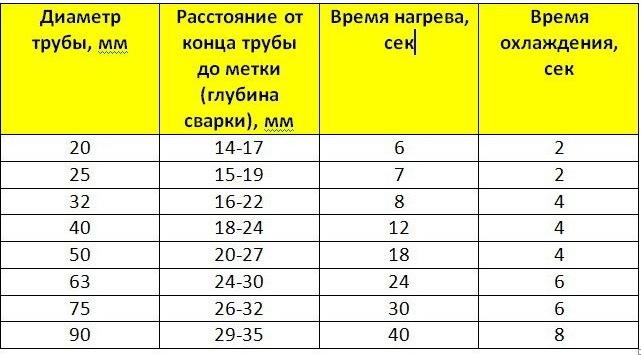 [Изображение: temperatura-svarki-polipropilenovyh-trub1.jpg]
